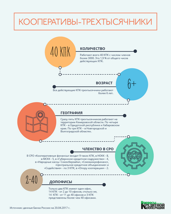 Инфографика КПК 3000