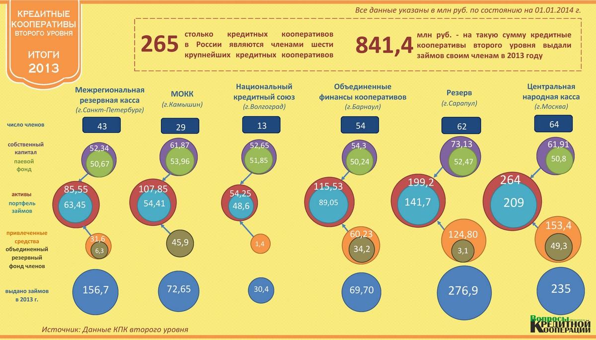 Инфографика КПК 2 уровня