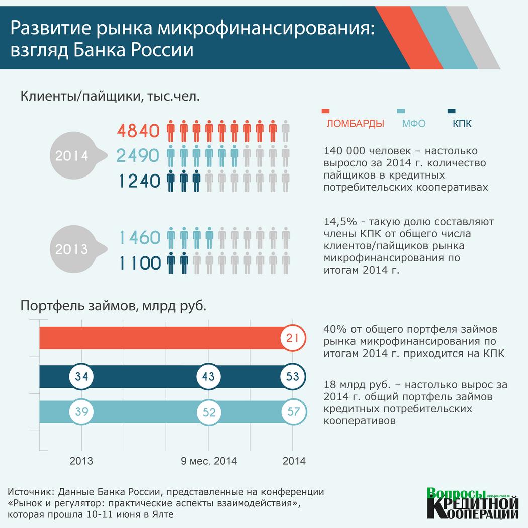 ИНФОГРАФИКА. Развитие рынка микрофинансирования взгляд Банка России