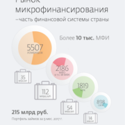 Инфографика Рынок микрофинансирования