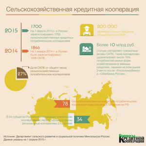 ИНФОГРАФИКА. Роль СКПК в обеспечении доступа к заемным средствам