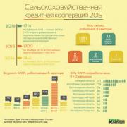 Инфографика. Итоги 2015 года . Кто сегодня является участником сектора кредитной сельхозкооперации