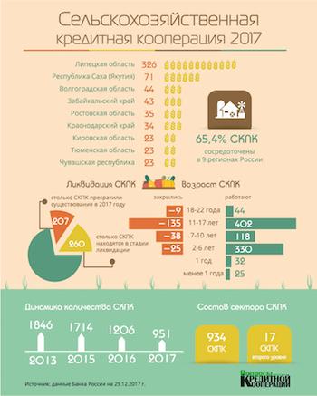 Инфографика СКПК 2017