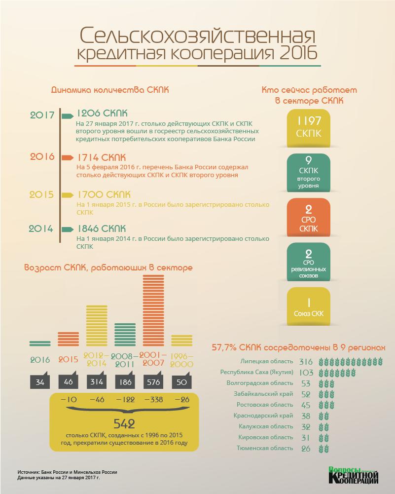 Инфографика СКПК итоги 2016