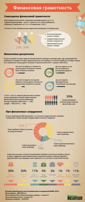 Инфографика финансовая грамотность