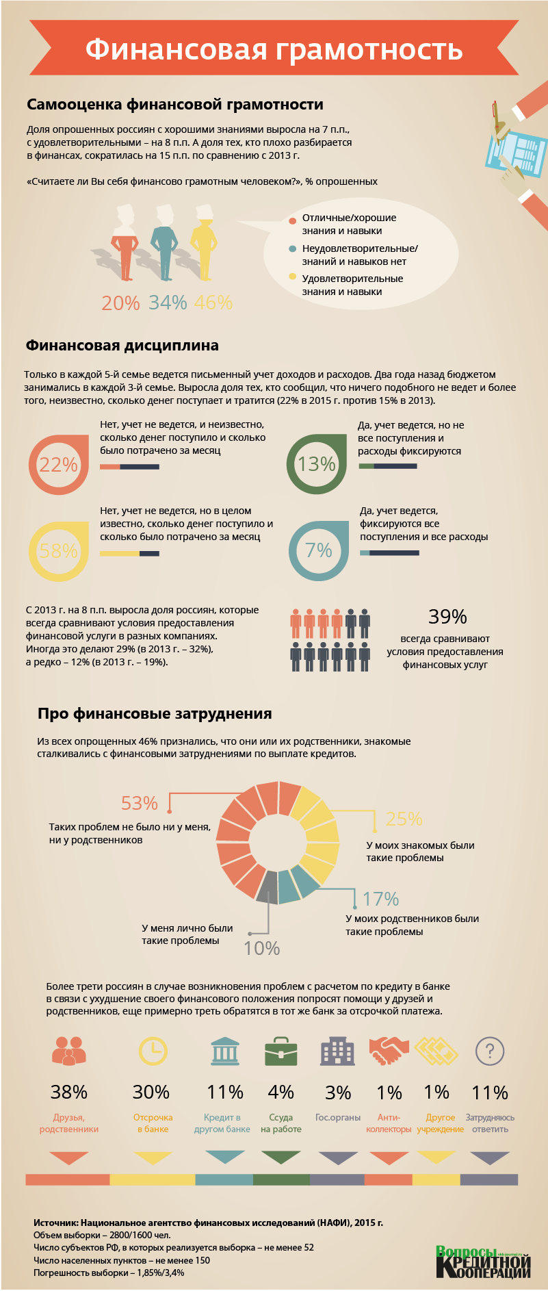 Инфографика. Финансовая грамотность