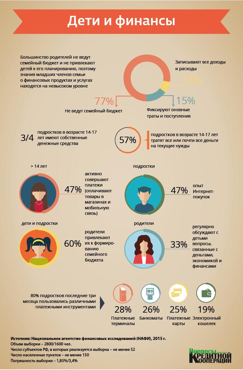 Инфографика. Дети и финансы