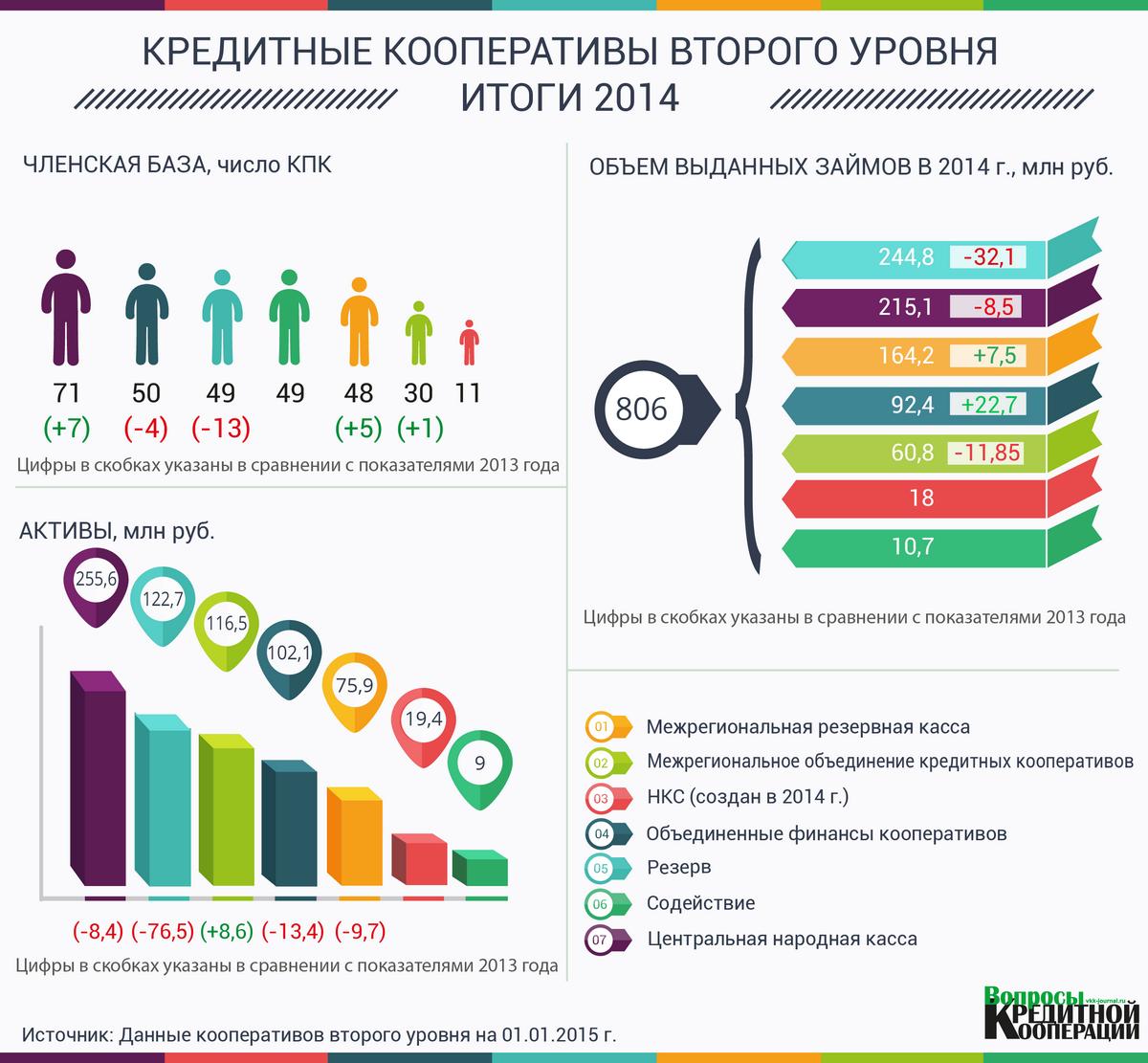 ИНФОГРАФИКА. КПК 2 уровня. Итоги 2014