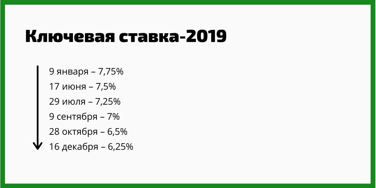 Ключевая ставка – 2019