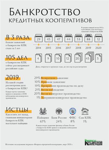 Инфографика Банкротство КПК 2020