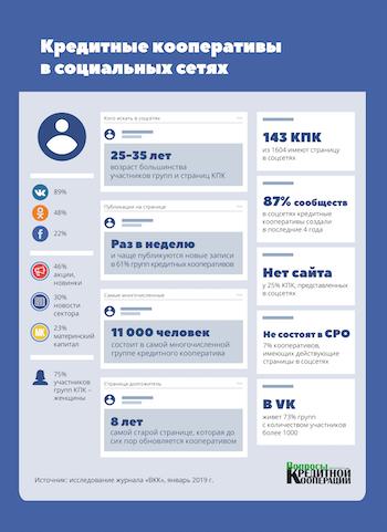 Инфографика КПК в соцсетях