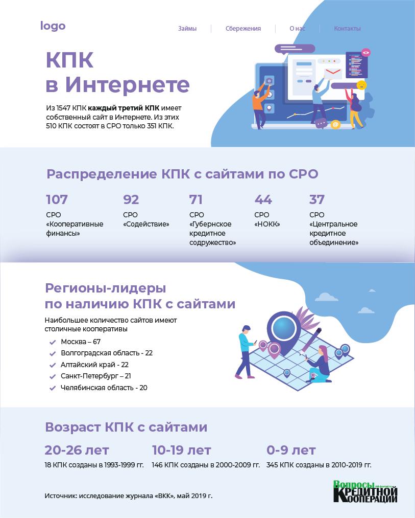 Инфографика сайт КПК сайт